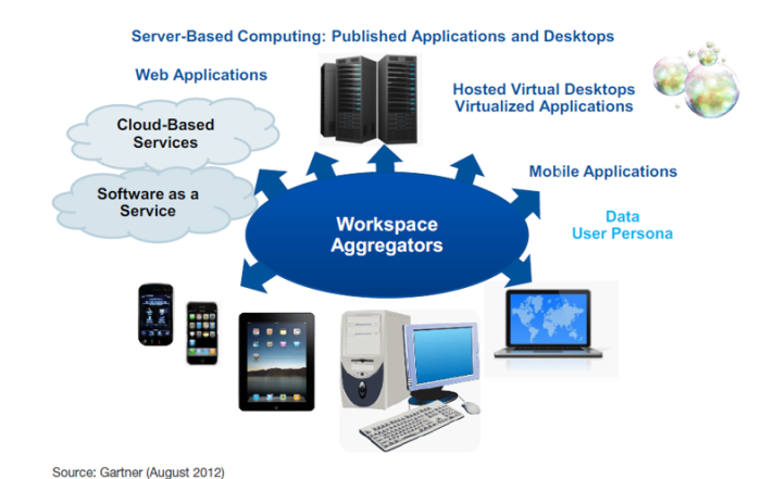 WORKSPACE_GARTNER