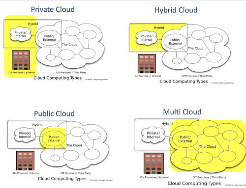 Hybrid, Private, Public and Multi-Cloud: A glossary.